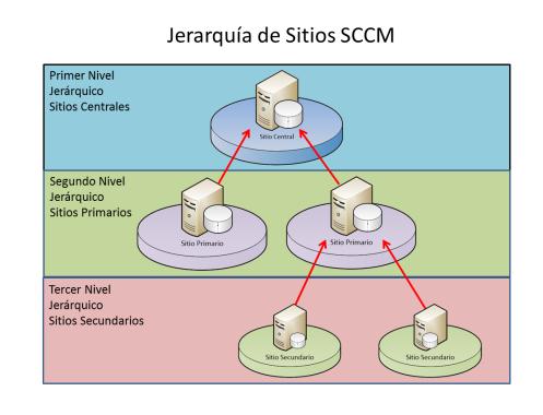 Jerarquia SCCM 2012